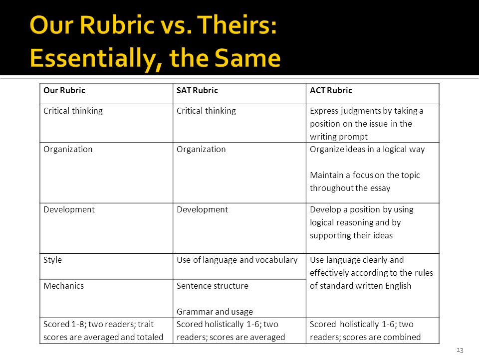 Our RubricSAT RubricACT Rubric Critical thinking Express judgments by taking a position on the issue in the writing prompt Organization Organize ideas
