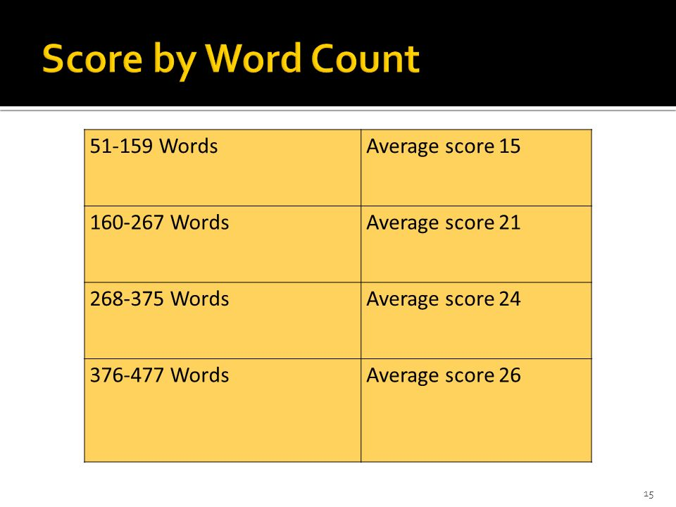 15 51-159 WordsAverage score 15 160-267 WordsAverage score 21 268-375 WordsAverage score 24 376-477 WordsAverage score 26