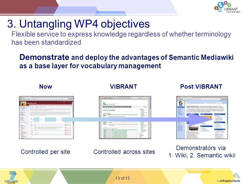 Virtual Biodiversity ViBRANT 13 of Demonstrate and deploy the advantages of Semantic Mediawiki as a base layer for vocabulary management Controlled per siteControlled across sites Demonstrators via 1.