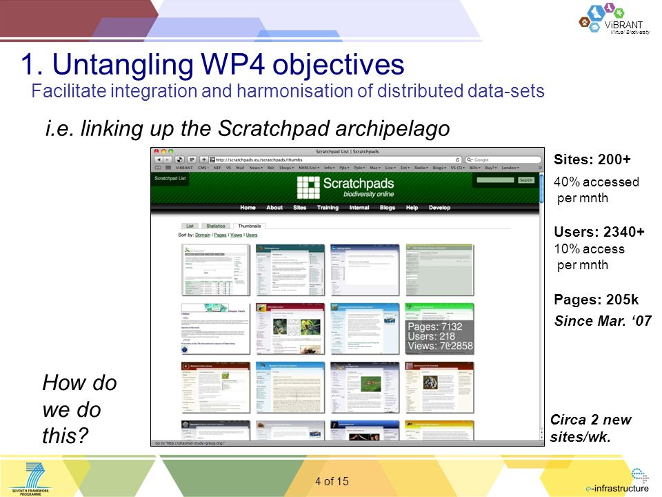 Virtual Biodiversity ViBRANT 5 of Options for linking up the Scratchpads Search Planned via Apache Lucene in WP2 (issues for distributed servers) A registry listing all the Scratchpads Planned in WP2 (several options for doing this) Integrating data Planned in WP4 via the CDM A key objective of this meeting is to detail options for the registry & the CDM 1.