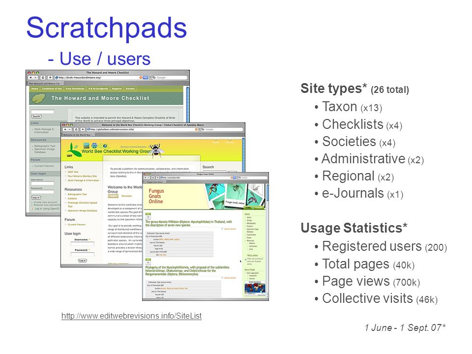 Scratchpads - Use / users Taxon (x13) Checklists (x4) Societies (x4) Administrative (x2) Regional (x2) e-Journals (x1) Site types* (26 total) Registered users (200) Total pages (40k) Page views (700k) Collective visits (46k) Usage Statistics* 1 June - 1 Sept.