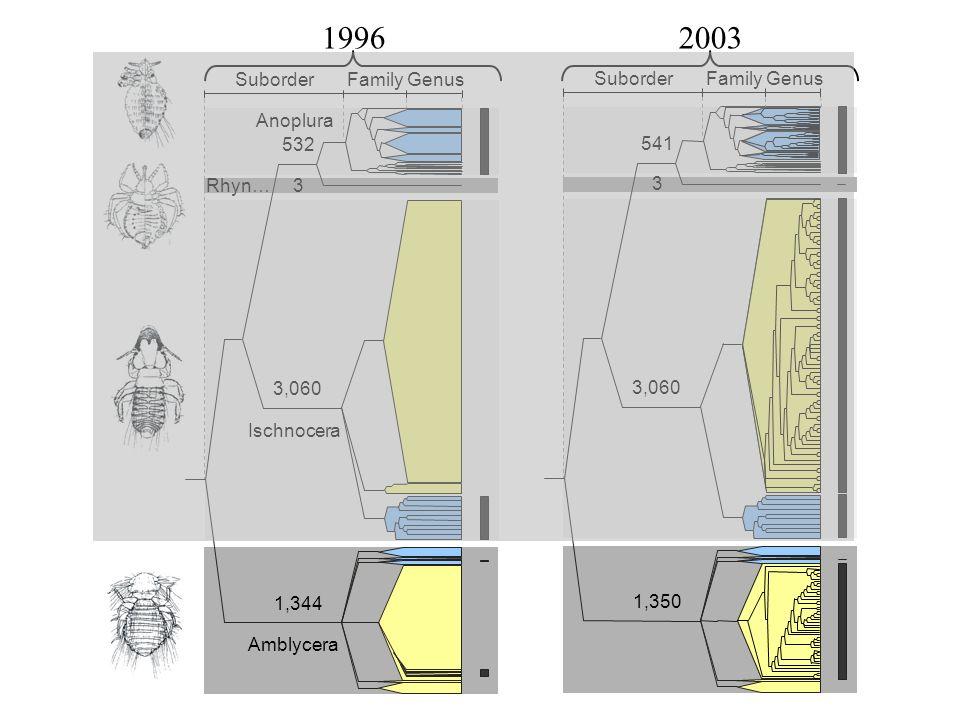 Anoplura: familial phylogeny 541spp.