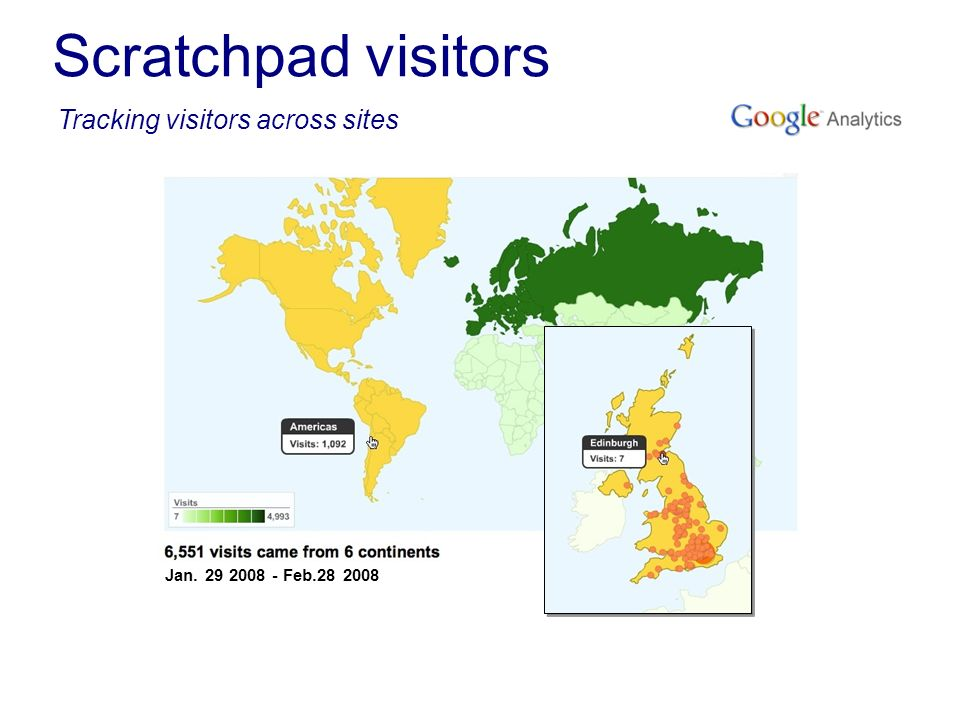 Scratchpad visitors Tracking visitors across sites Jan. 29 2008 - Feb.28 2008