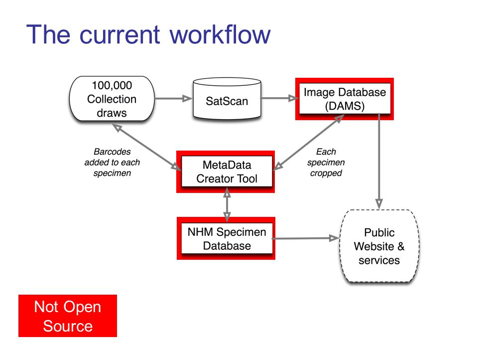 Not Open Source The current workflow