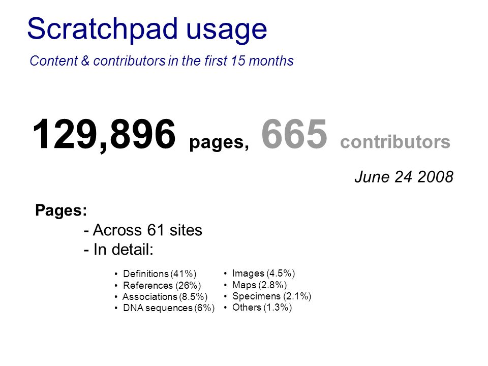 Scratchpad usage Content & contributors in the first 15 months Pages: - Across 61 sites - In detail: Definitions (41%) References (26%) Associations (8.5%) DNA sequences (6%) Images (4.5%) Maps (2.8%) Specimens (2.1%) Others (1.3%) 129,896 pages, 665 contributors June 24 2008