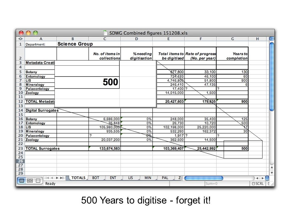 500 Years to digitise - forget it!