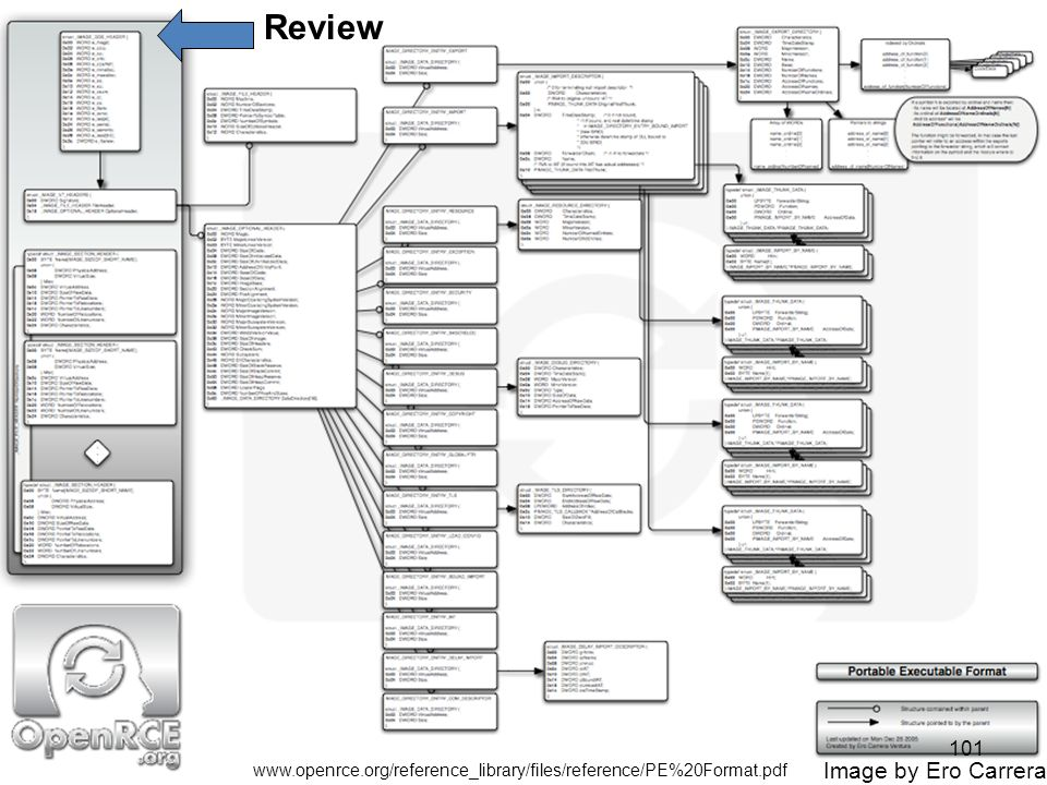 PE Format (From OpenRCE.org) Review 101 Image by Ero Carrera www.openrce.org/reference_library/files/reference/PE%20Format.pdf