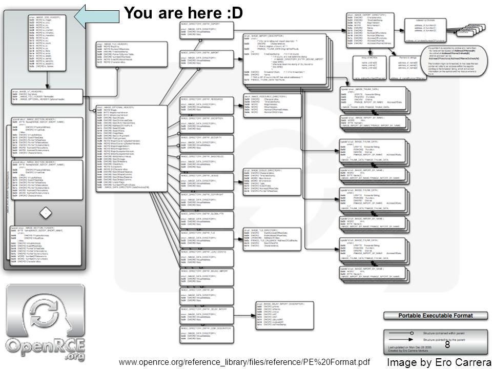 PE Format (From OpenRCE.org) You are here :D 8 Image by Ero Carrera www.openrce.org/reference_library/files/reference/PE%20Format.pdf