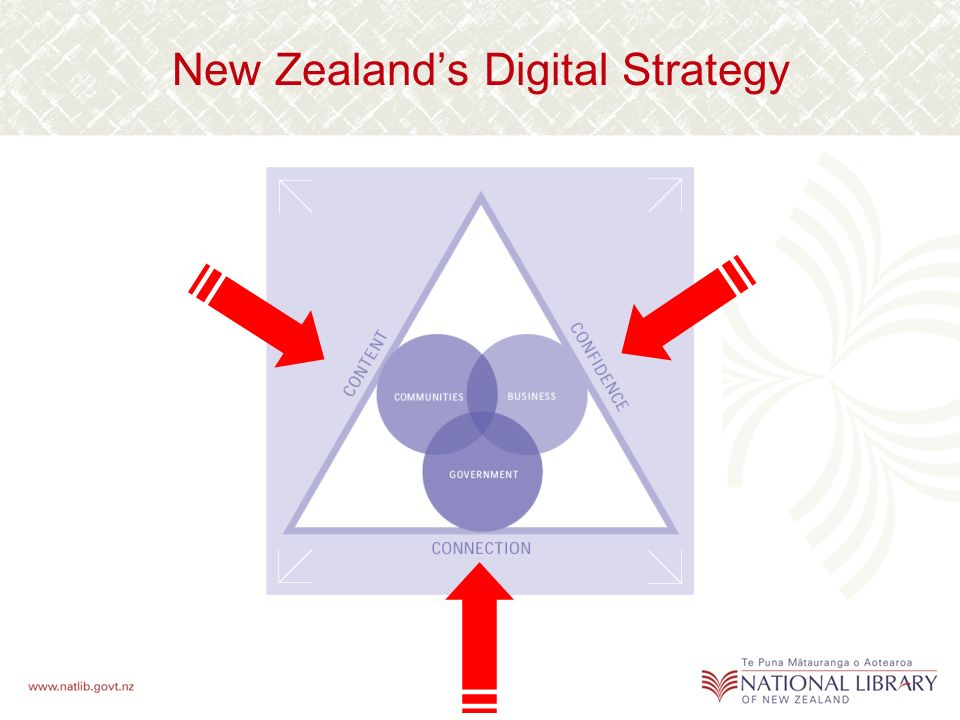 New Zealands Digital Strategy
