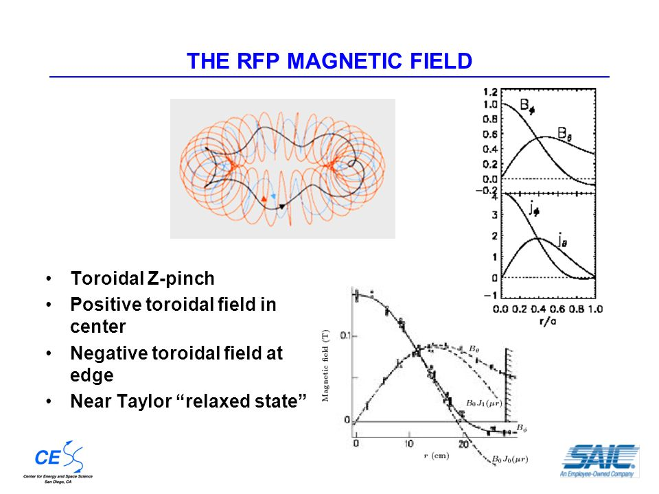 THE RFP MAGNETIC FIELD Toroidal Z-pinch Positive toroidal field in center Negative toroidal field at edge Near Taylor relaxed state