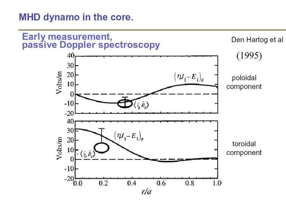 Early measurement, passive Doppler spectroscopy (1995)