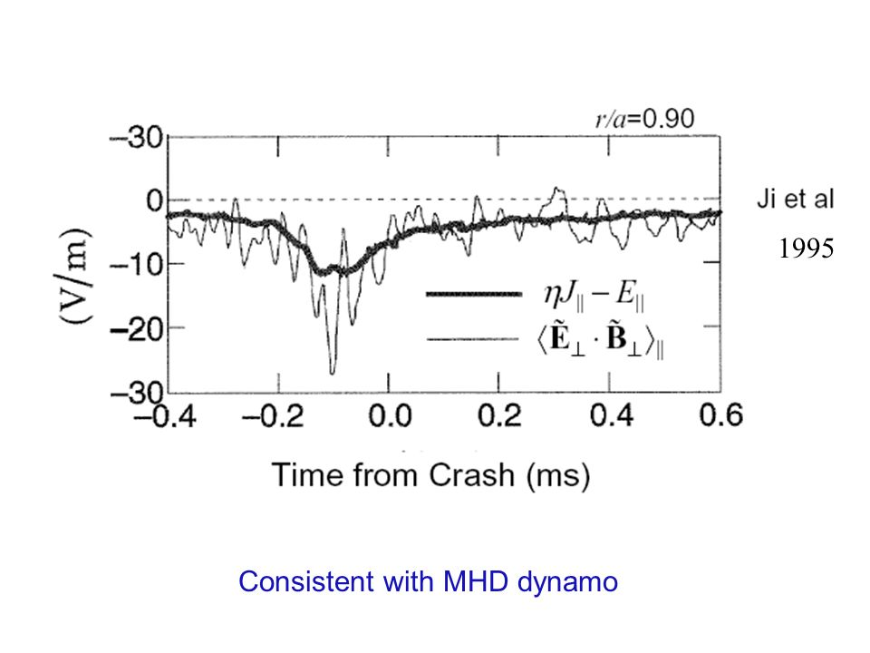 Consistent with MHD dynamo 1995