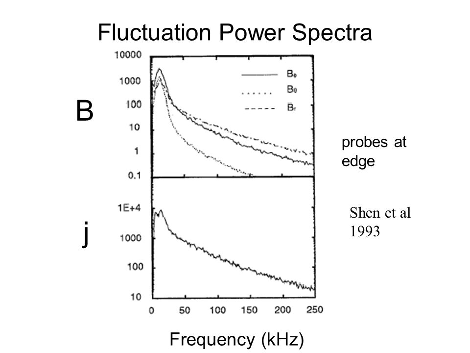 Fluctuation Power Spectra B j Frequency (kHz) probes at edge Shen et al 1993