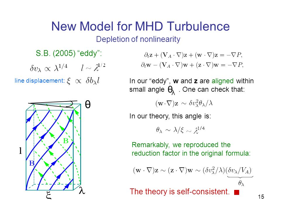 15 New Model for MHD Turbulence Depletion of nonlinearity S.B. (2005) eddy: line displacement: Remarkably, we reproduced the reduction factor in the o