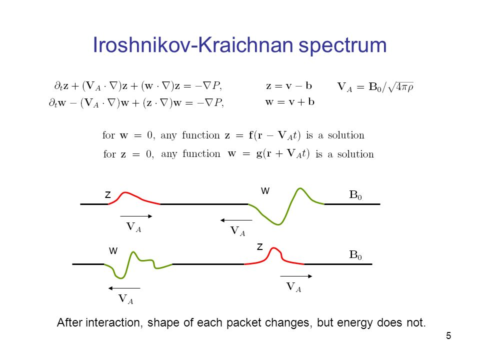5 Iroshnikov-Kraichnan spectrum After interaction, shape of each packet changes, but energy does not. w zw z