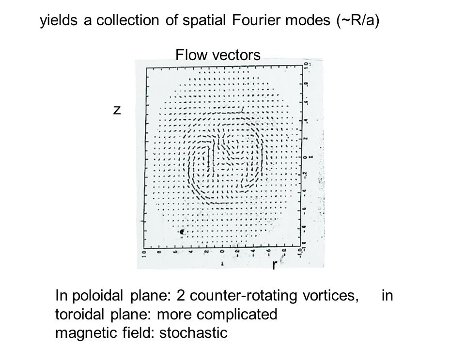 yields a collection of spatial Fourier modes (~R/a) z r Flow vectors In poloidal plane: 2 counter-rotating vortices, in toroidal plane: more complicated magnetic field: stochastic