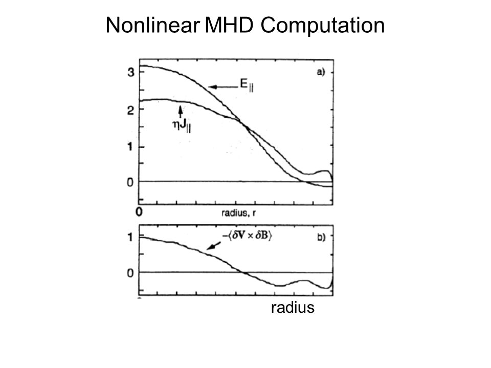 Nonlinear MHD Computation radius