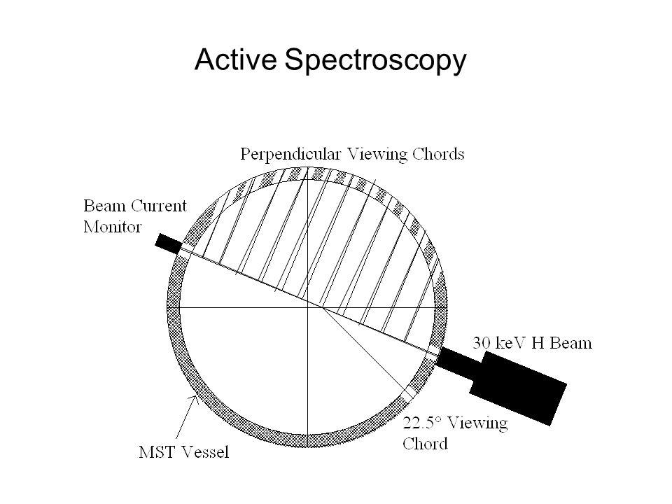 Active Spectroscopy