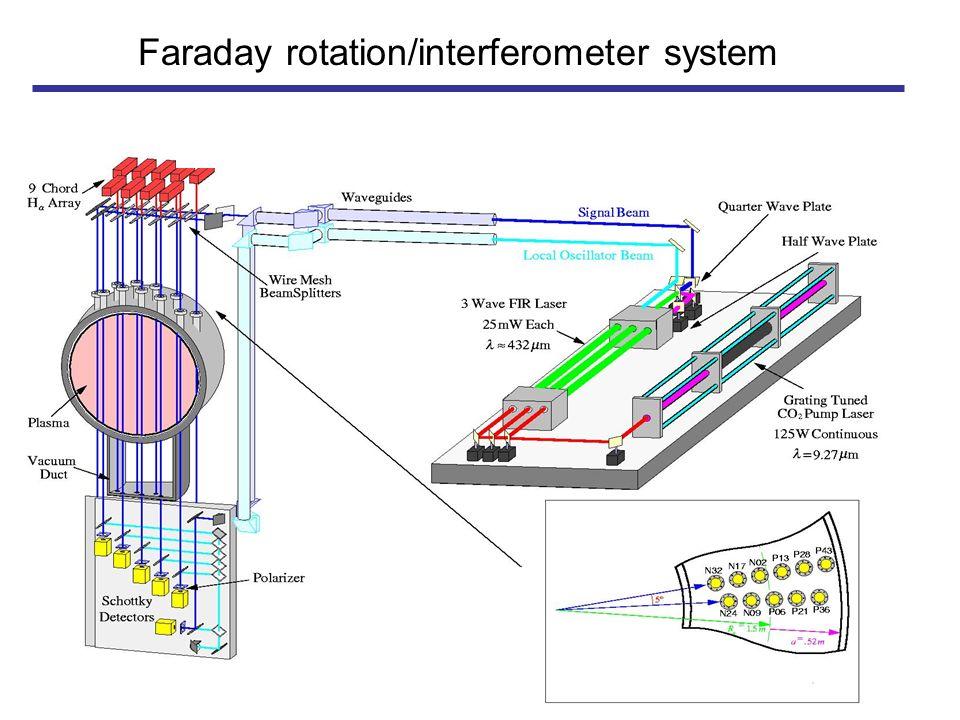 3-Wave Polarimeter-Interferometer System MST R 0 = 1.50 m a = 0.52 m I p = 400 kA n e ~ 10 19 m -3 B 0 ~ 4 kG Faraday rotation/interferometer system
