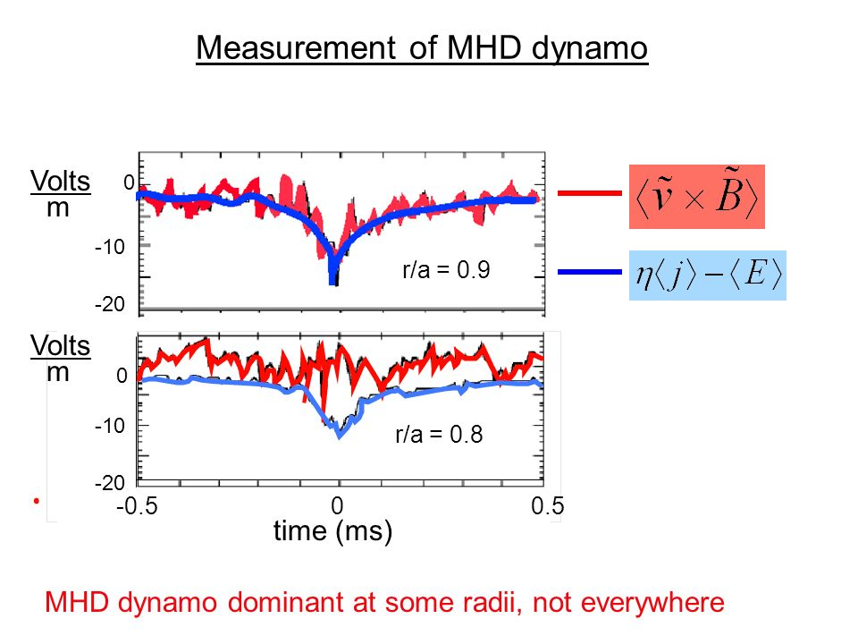 time (ms) r/a = 0.9 MHD dynamo dominant at some radii, not everywhere r/a = 0.8 Measurement of MHD dynamo 0 -10 -20 0 -10 Volts m Volts m -0.500.5 time (ms) r/a = 0.9 r/a = 0.8
