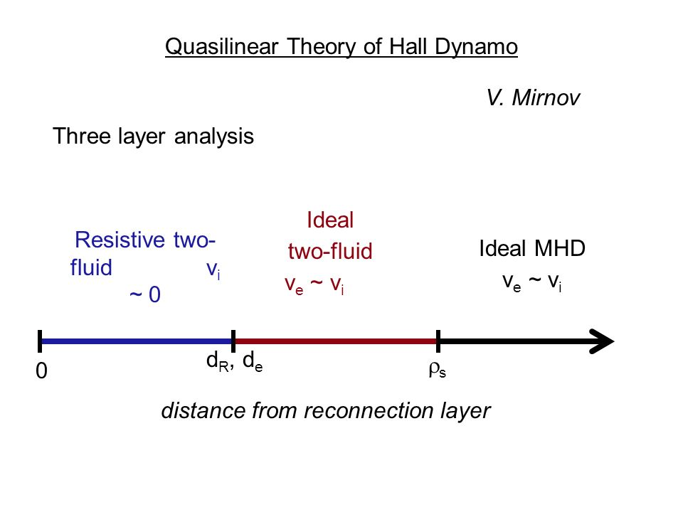 Quasilinear Theory of Hall Dynamo Three layer analysis Ideal MHD v e ~ v i Ideal two-fluid v e ~ v i distance from reconnection layer 0 d R, d e s Resistive two- fluid v i ~ 0 V.