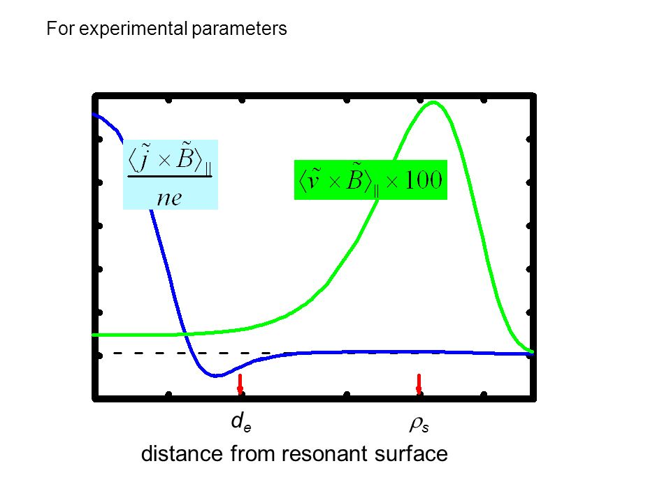 For experimental parameters distance from resonant surface dede s