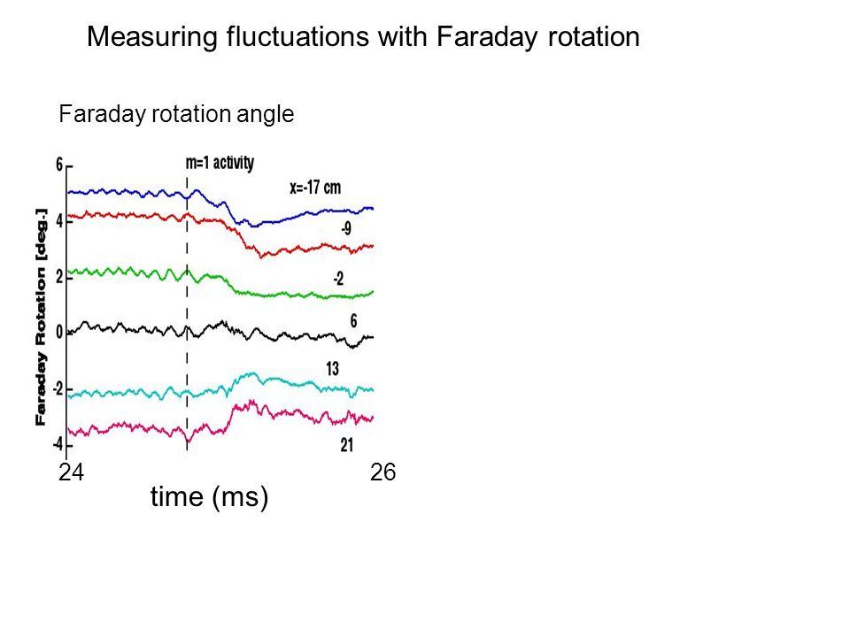 Faraday rotation angle time (ms) 2426 Magnetic fluctuations Measuring fluctuations with Faraday rotation
