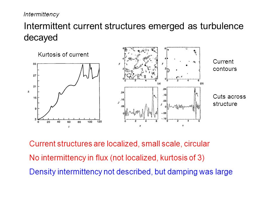Intermittent current structures emerged as turbulence decayed Kurtosis of current Current contours Cuts across structure Current structures are locali