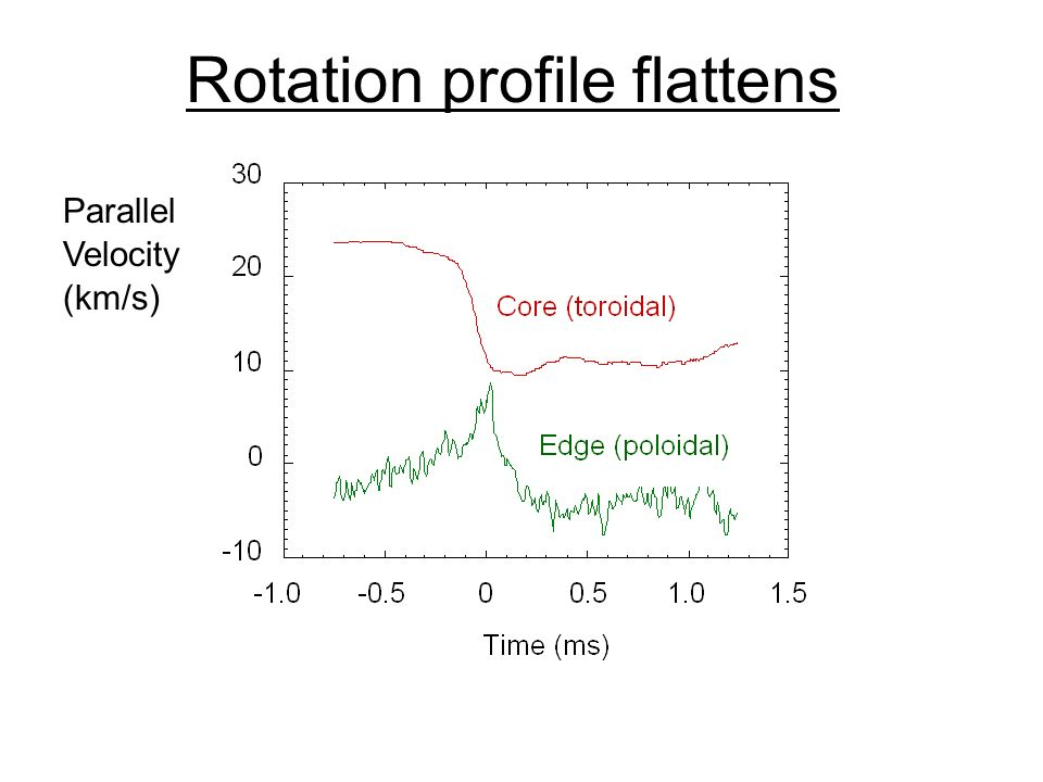 Rotation profile flattens Parallel Velocity (km/s)
