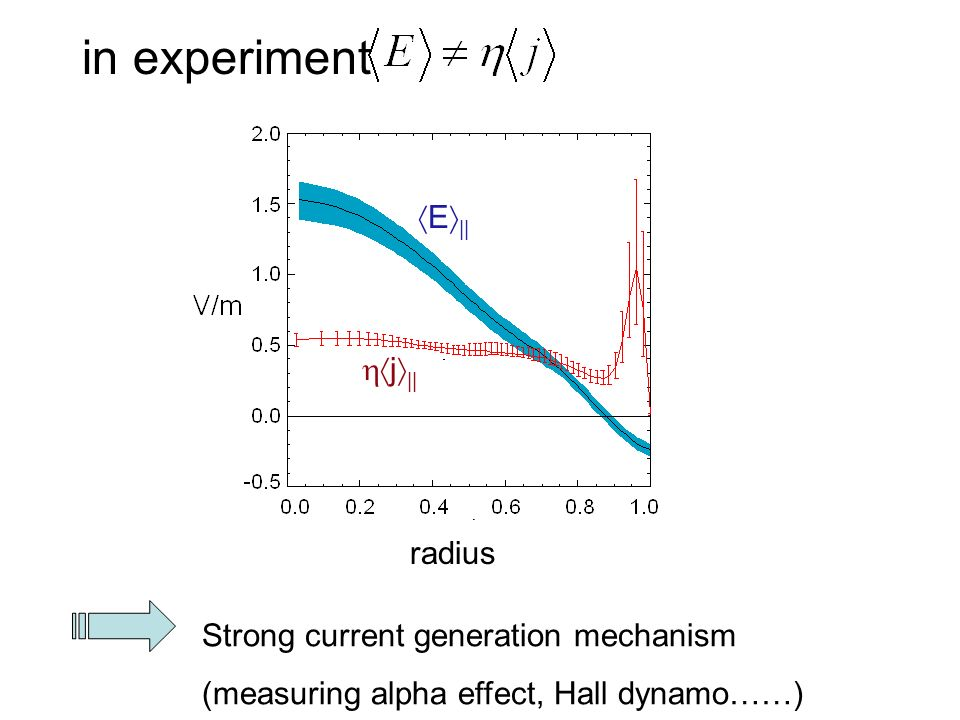 in experiment E || j || radius Strong current generation mechanism (measuring alpha effect, Hall dynamo……)