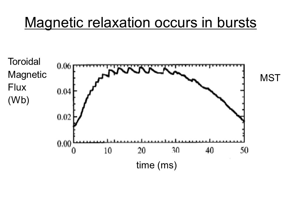 Magnetic relaxation occurs in bursts Toroidal Magnetic Flux (Wb) MST time (ms)
