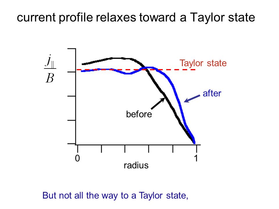 current profile relaxes toward a Taylor state radius (m) before after Taylor state radius 01 But not all the way to a Taylor state,