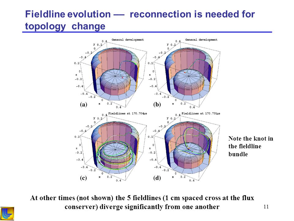 11 Fieldline evolution –– reconnection is needed for topology change At other times (not shown) the 5 fieldlines (1 cm spaced cross at the flux conser