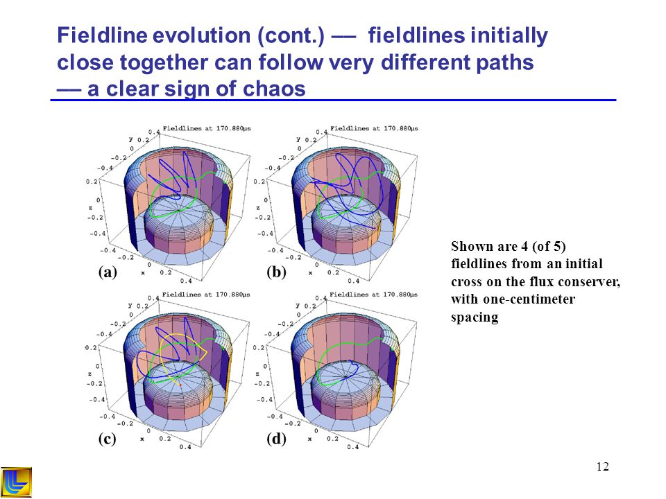 12 Fieldline evolution (cont.) –– fieldlines initially close together can follow very different paths –– a clear sign of chaos Shown are 4 (of 5) fieldlines from an initial cross on the flux conserver, with one-centimeter spacing