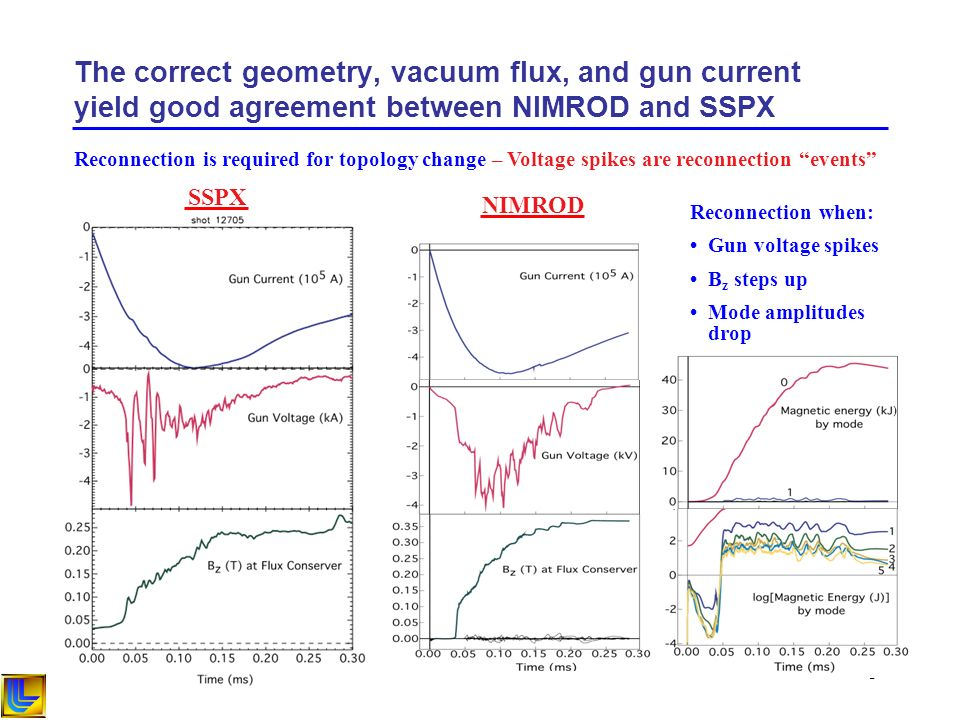 3 The correct geometry, vacuum flux, and gun current yield good agreement between NIMROD and SSPX SSPX NIMROD Reconnection is required for topology change – Voltage spikes are reconnection events Reconnection when: Gun voltage spikes B z steps up Mode amplitudes drop
