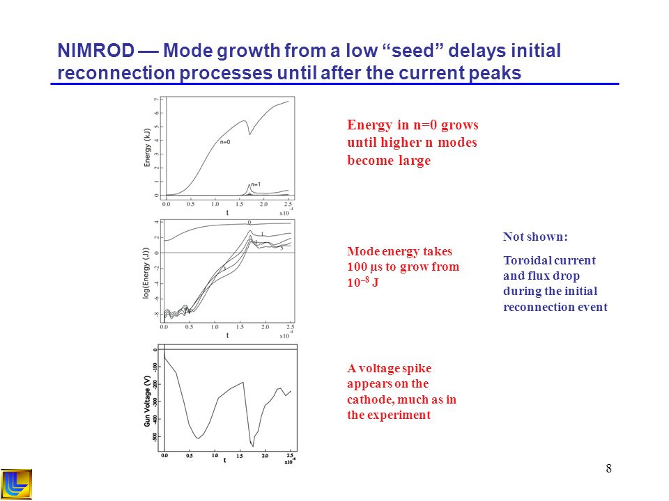 8 NIMROD –– Mode growth from a low seed delays initial reconnection processes until after the current peaks Energy in n=0 grows until higher n modes become large Mode energy takes 100 µs to grow from 10 –8 J Not shown: Toroidal current and flux drop during the initial reconnection event A voltage spike appears on the cathode, much as in the experiment