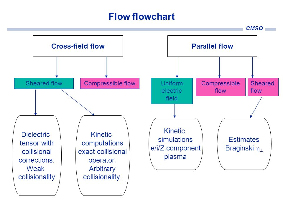CMSO Flow flowchart Sheared flowCompressible flow Cross-field flow Uniform electric field Compressible flow Sheared flow Parallel flow Kinetic simulat