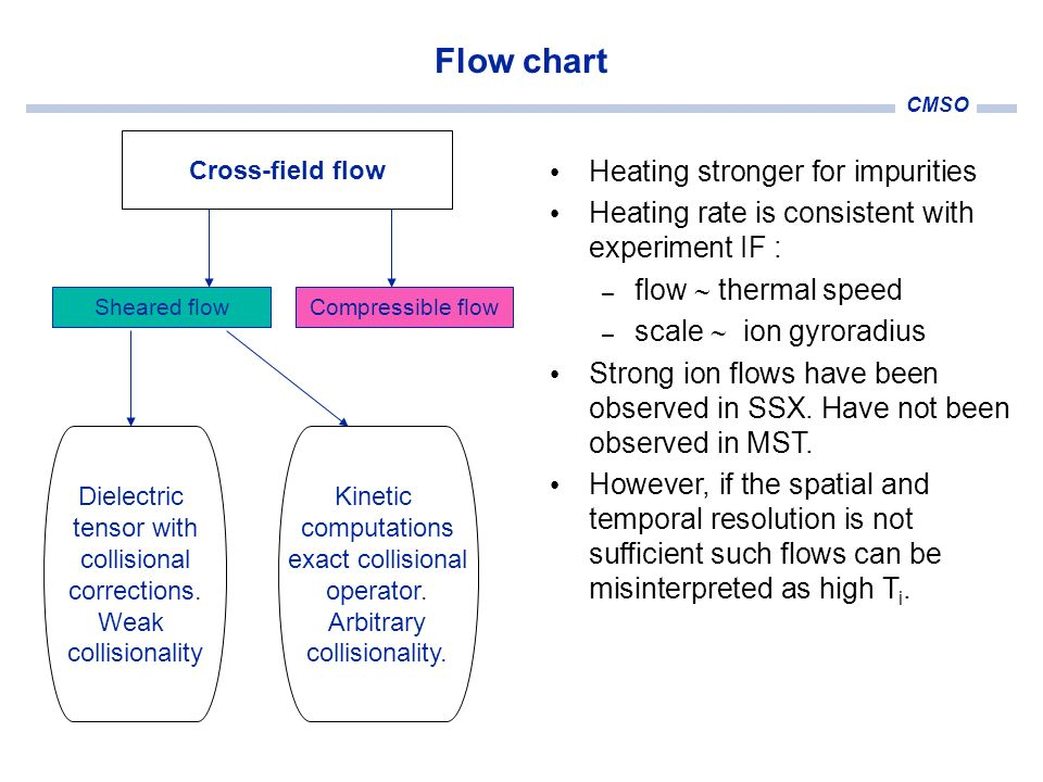 CMSO Sheared flowCompressible flow Cross-field flow Flow chart Dielectric tensor with collisional corrections. Weak collisionality Kinetic computation