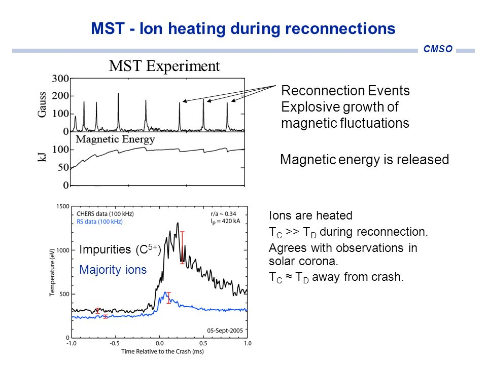 CMSO Magnetic energy is released Reconnection Events Explosive growth of magnetic fluctuations MST Experiment MST - Ion heating during reconnections I