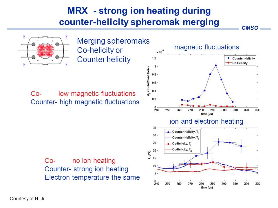 CMSO Co- low magnetic fluctuations Counter- high magnetic fluctuations Merging spheromaks Co-helicity or Counter helicity Co- no ion heating Counter-