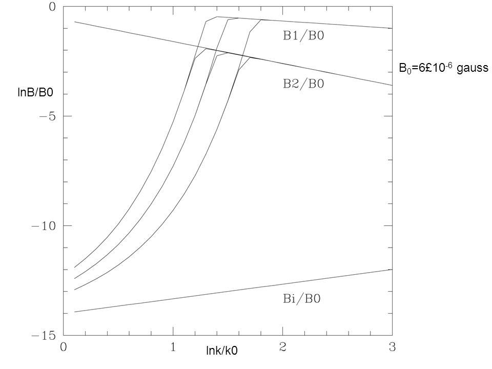 B 0 =6£10 -6 gauss lnB/B0 lnk/k0