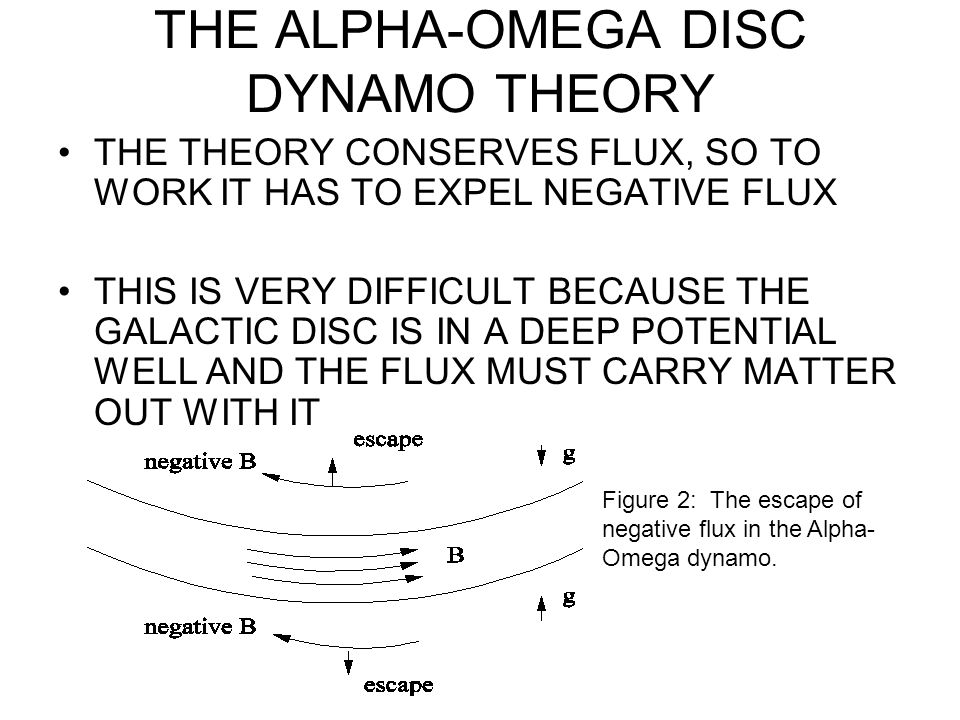 THE ALPHA-OMEGA DISC DYNAMO THEORY THE THEORY CONSERVES FLUX, SO TO WORK IT HAS TO EXPEL NEGATIVE FLUX THIS IS VERY DIFFICULT BECAUSE THE GALACTIC DISC IS IN A DEEP POTENTIAL WELL AND THE FLUX MUST CARRY MATTER OUT WITH IT Figure 2: The escape of negative flux in the Alpha- Omega dynamo.