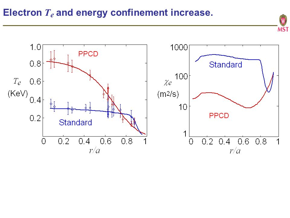 Electron T e and energy confinement increase. PPCD