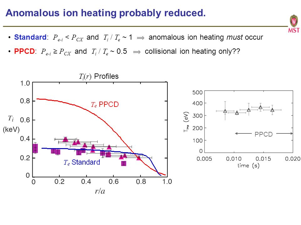 Anomalous ion heating probably reduced.