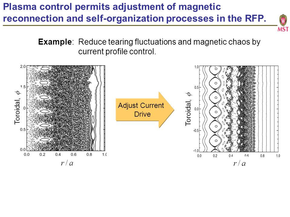 Plasma control permits adjustment of magnetic reconnection and self-organization processes in the RFP.