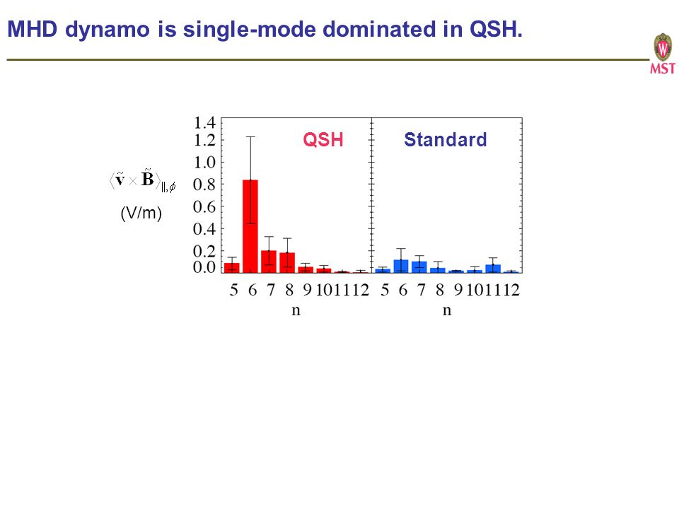 MHD dynamo is single-mode dominated in QSH. (V/m) QSH Standard