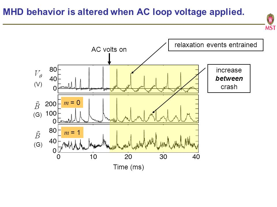 MHD behavior is altered when AC loop voltage applied.