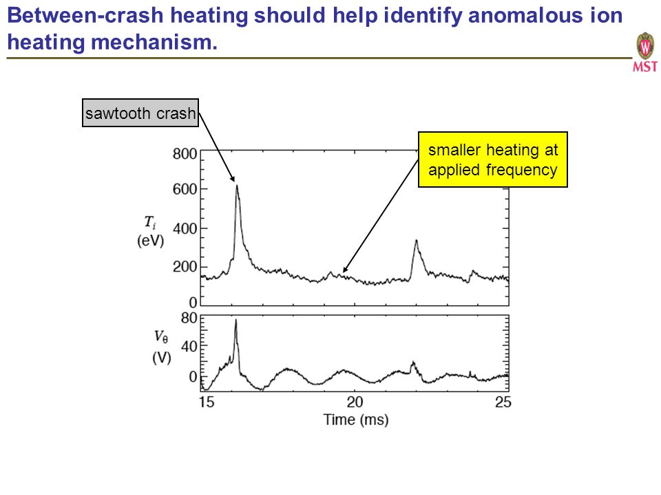 Between-crash heating should help identify anomalous ion heating mechanism.