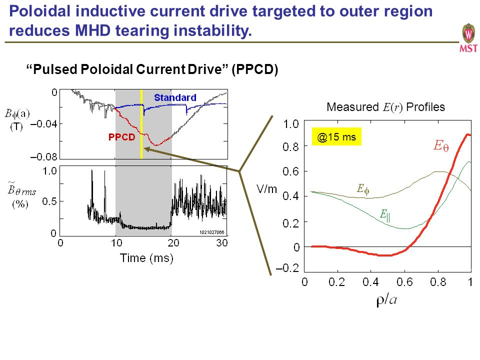 Poloidal inductive current drive targeted to outer region reduces MHD tearing instability.
