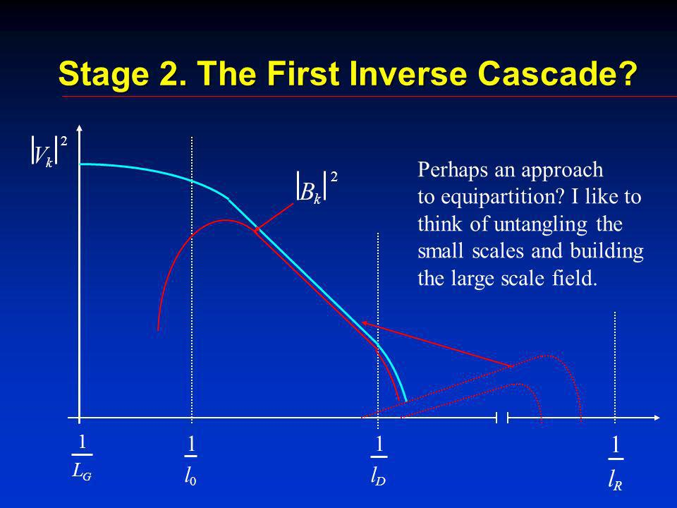 Stage 2. The First Inverse Cascade. V k 2 k B 2 Perhaps an approach to equipartition.